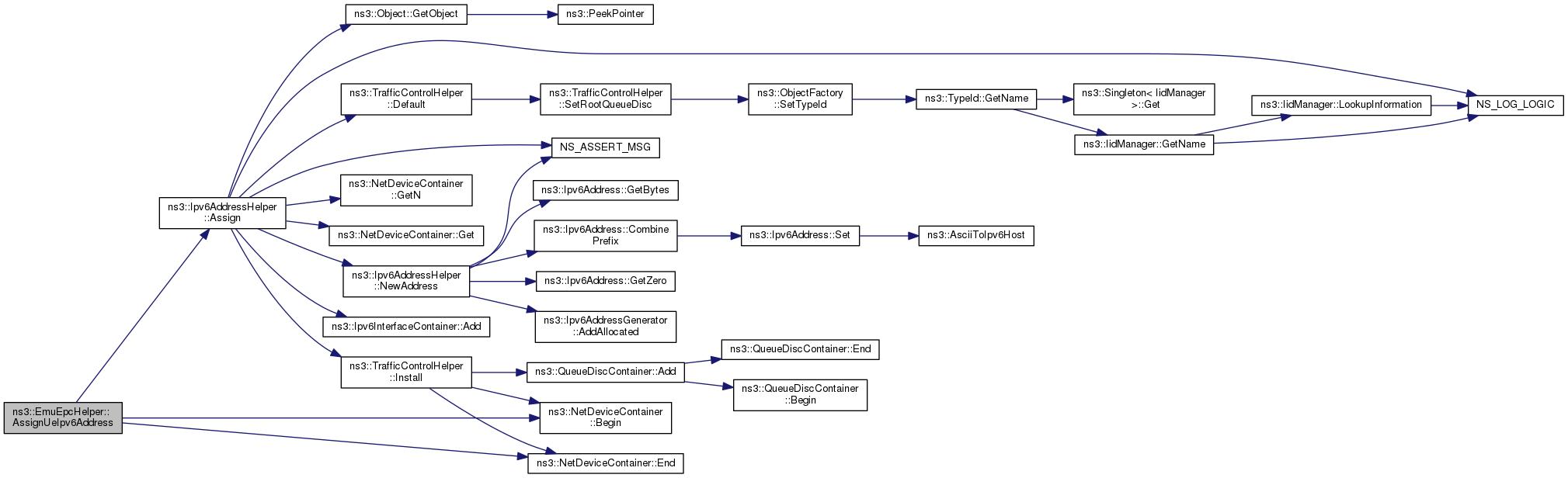 ns-3: ns3::EmuEpcHelper Class Reference