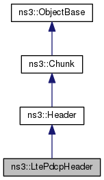 ns-3: ns3::LtePdcpHeader Class Reference