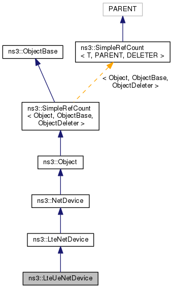 ns-3: ns3::LteUeNetDevice Class Reference
