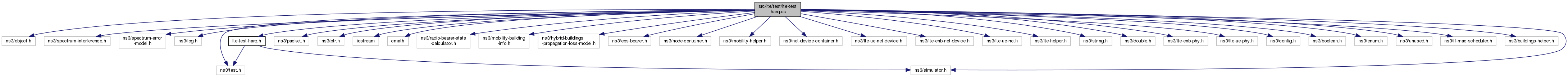 ns-3: src/lte/test/lte-test-harq cc File Reference